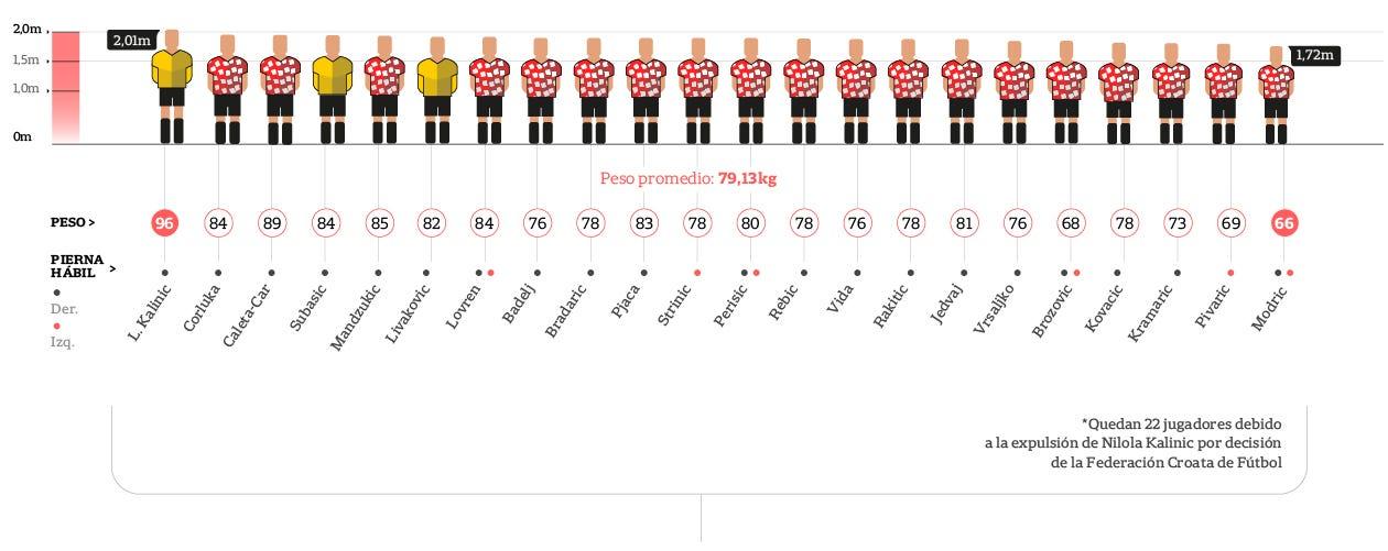 Alturas y pesos de los jugadores croatas