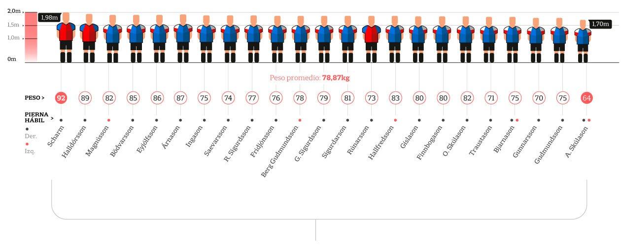Alturas y pesos de los jugadores islandeses