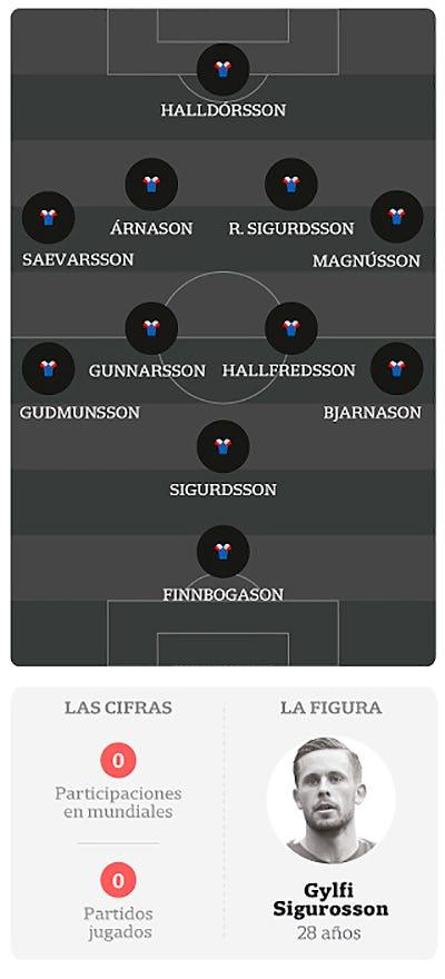 Formación islandesa
