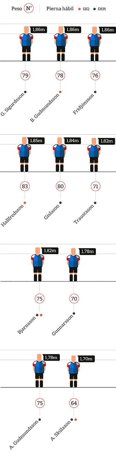 Altura de los mediocampistas